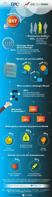 Cloudindex